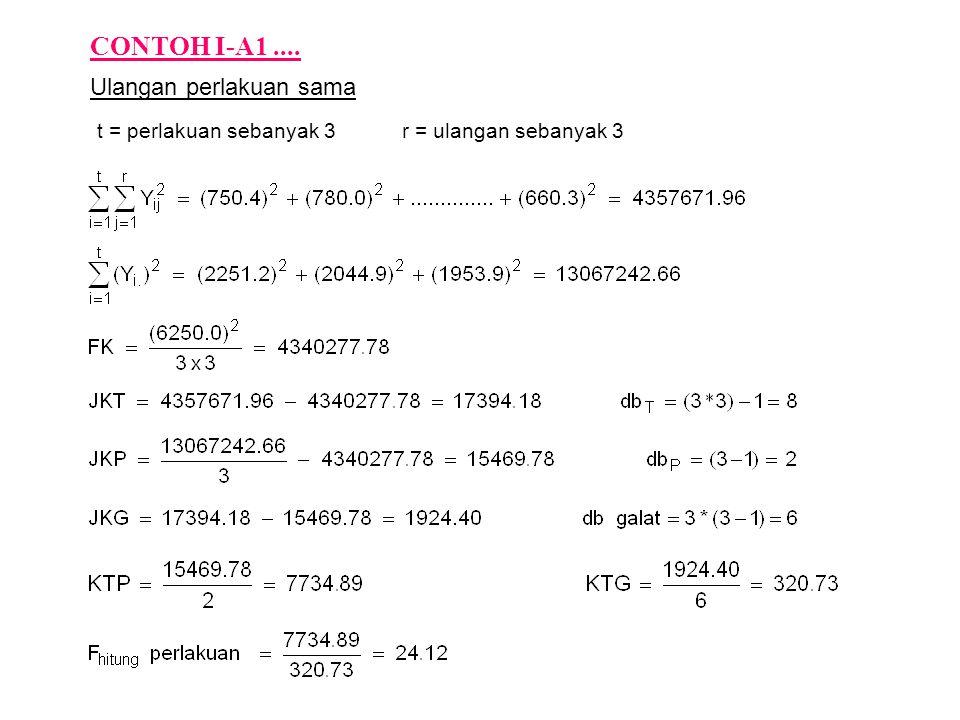 Ulangan perlakuan sama t = perlakuan sebanyak 3 r = ulangan sebanyak 3 CONTOH I-A1....