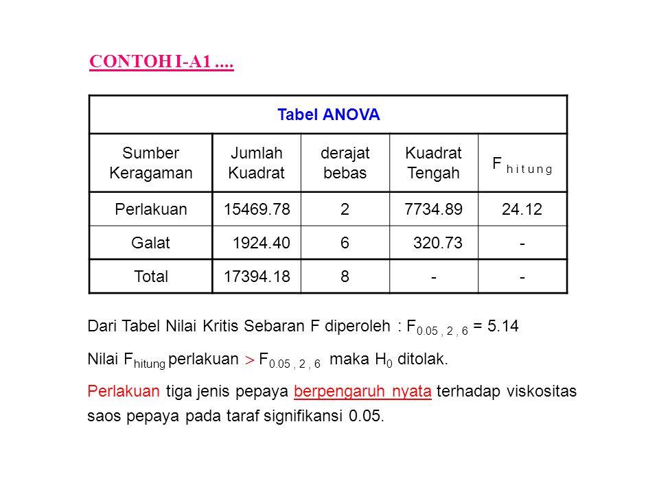 Tabel ANOVA Sumber Keragaman Jumlah Kuadrat derajat bebas Kuadrat Tengah F h i t u n g Perlakuan15469.7827734.8924.12 Galat 1924.406 320.73- Total17394.188-- CONTOH I-A1....