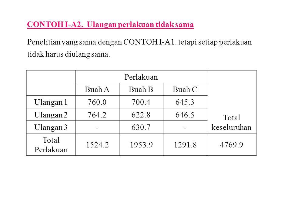 CONTOH I-A2.Ulangan perlakuan tidak sama Penelitian yang sama dengan CONTOH I-A1.