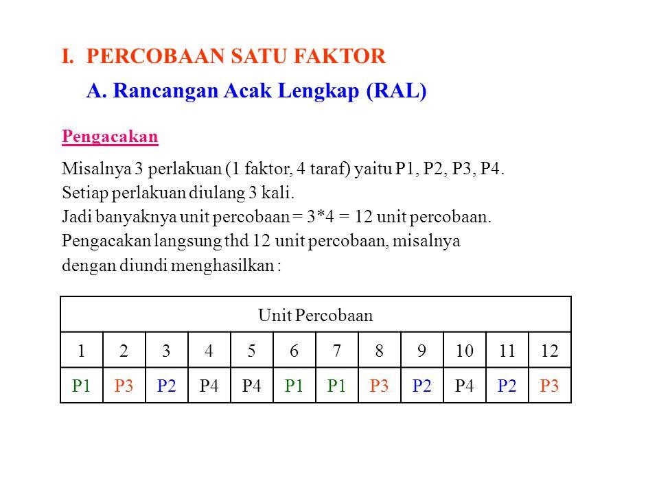 I.PERCOBAAN SATU FAKTOR A.