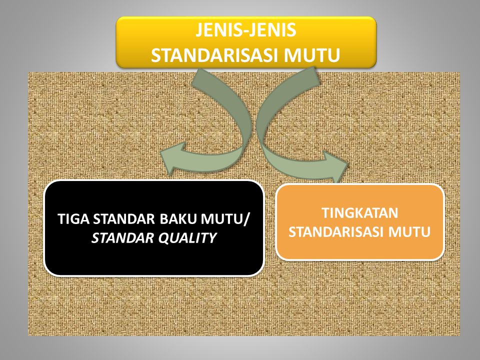 JENIS-JENIS STANDARISASI MUTU JENIS-JENIS STANDARISASI MUTU TIGA STANDAR BAKU MUTU/ STANDAR QUALITY TIGA STANDAR BAKU MUTU/ STANDAR QUALITY TINGKATAN