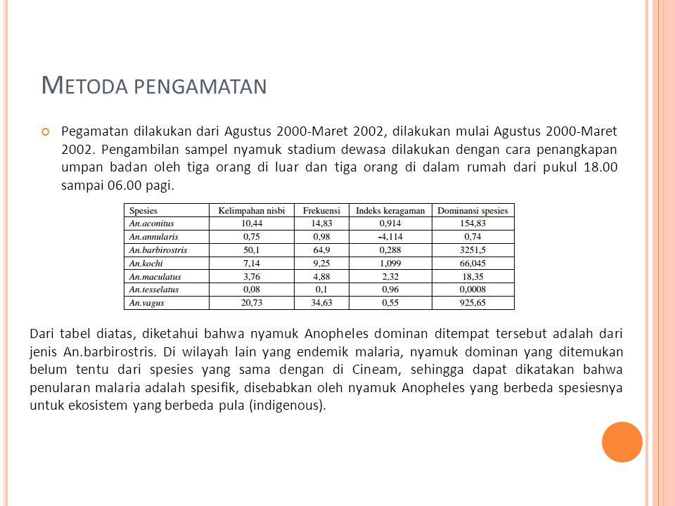 M ETODA PENGAMATAN Pegamatan dilakukan dari Agustus 2000-Maret 2002, dilakukan mulai Agustus 2000-Maret 2002.