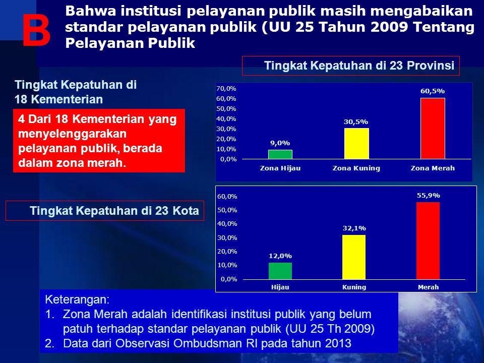 Bahwa institusi pelayanan publik masih mengabaikan standar pelayanan publik (UU 25 Tahun 2009 Tentang Pelayanan Publik 4 Dari 18 Kementerian yang meny
