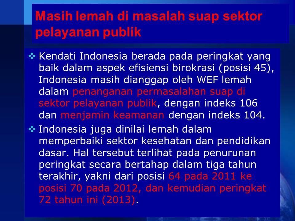  Kendati Indonesia berada pada peringkat yang baik dalam aspek efisiensi birokrasi (posisi 45), Indonesia masih dianggap oleh WEF lemah dalam penanga