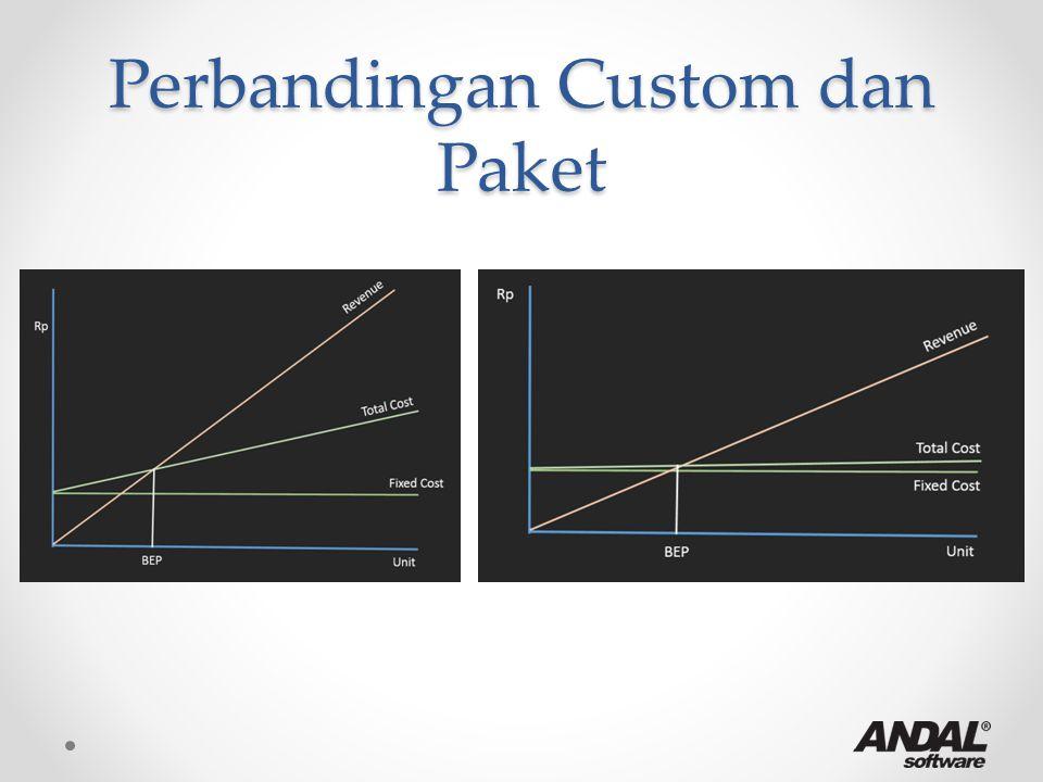 Perbandingan Custom dan Paket