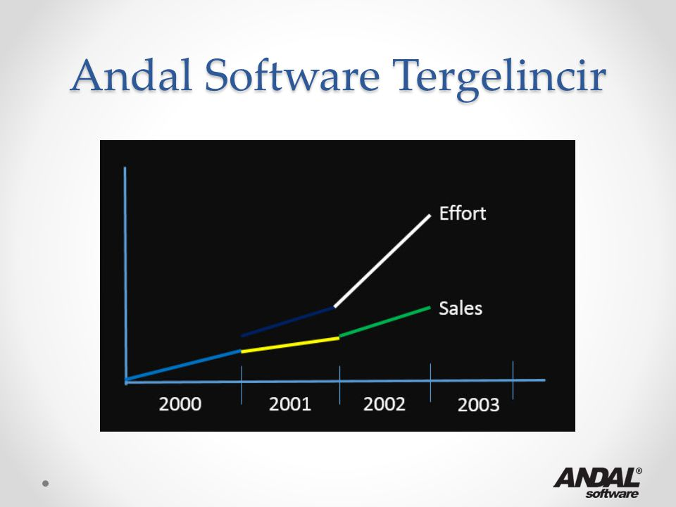 Andal Software Tergelincir