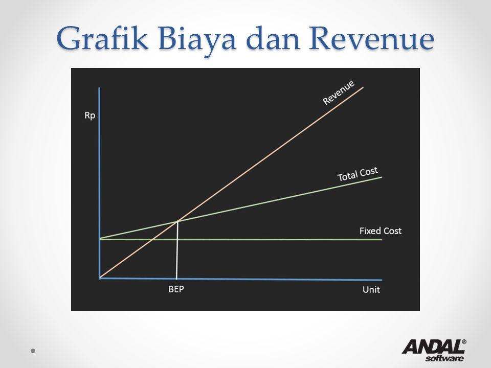 Grafik Biaya dan Revenue
