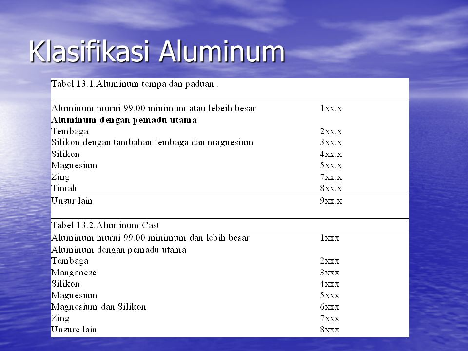 Klasifikasi Aluminum