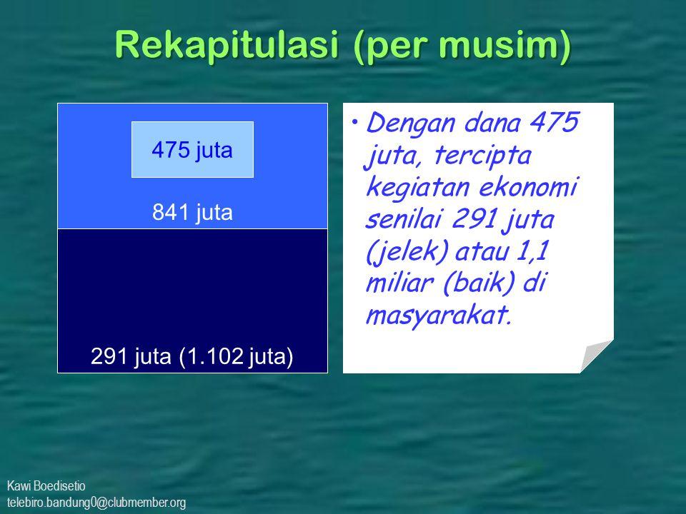 Kawi Boedisetio telebiro.bandung0@clubmember.org 291 juta (1.102 juta) 841 juta Rekapitulasi (per musim) 475 juta Dengan dana 475 juta, tercipta kegiatan ekonomi senilai 291 juta (jelek) atau 1,1 miliar (baik) di masyarakat.