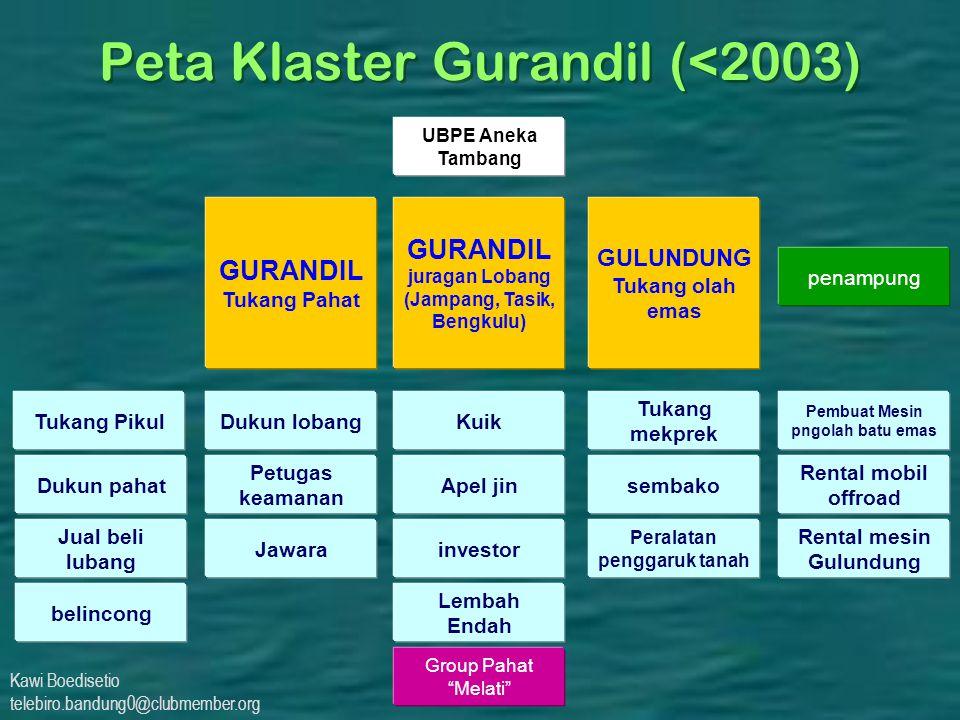 Kawi Boedisetio telebiro.bandung0@clubmember.org Peta Klaster Gurandil (<2003) GURANDIL juragan Lobang (Jampang, Tasik, Bengkulu) Dukun lobang Apel ji