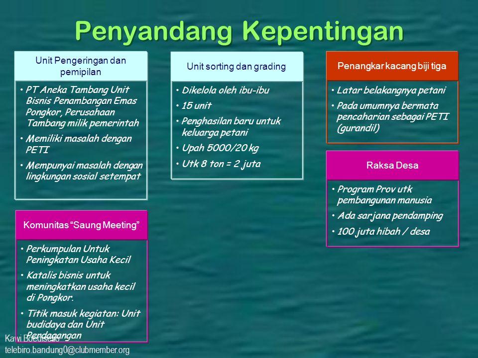 Kawi Boedisetio telebiro.bandung0@clubmember.org Penyandang Kepentingan PT Aneka Tambang Unit Bisnis Penambangan Emas Pongkor, Perusahaan Tambang mili