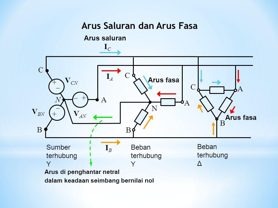 Arus di penghantar netral dalam keadaan seimbang bernilai nol B A C N V AN V BN V CN  + +  + N A B C Beban terhubung Y Beban terhubung Δ Sumber terh