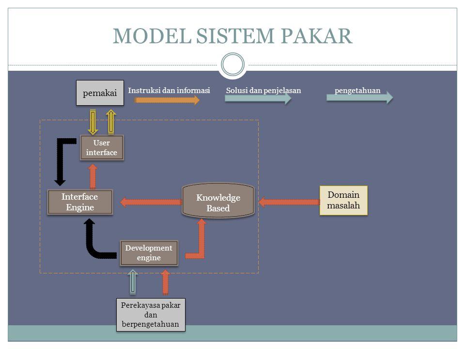 MODEL SISTEM PAKAR Interface Engine Knowledge Based Domain masalah Perekayasa pakar dan berpengetahuan pemakai User interface Development engine pengetahuanSolusi dan penjelasanInstruksi dan informasi