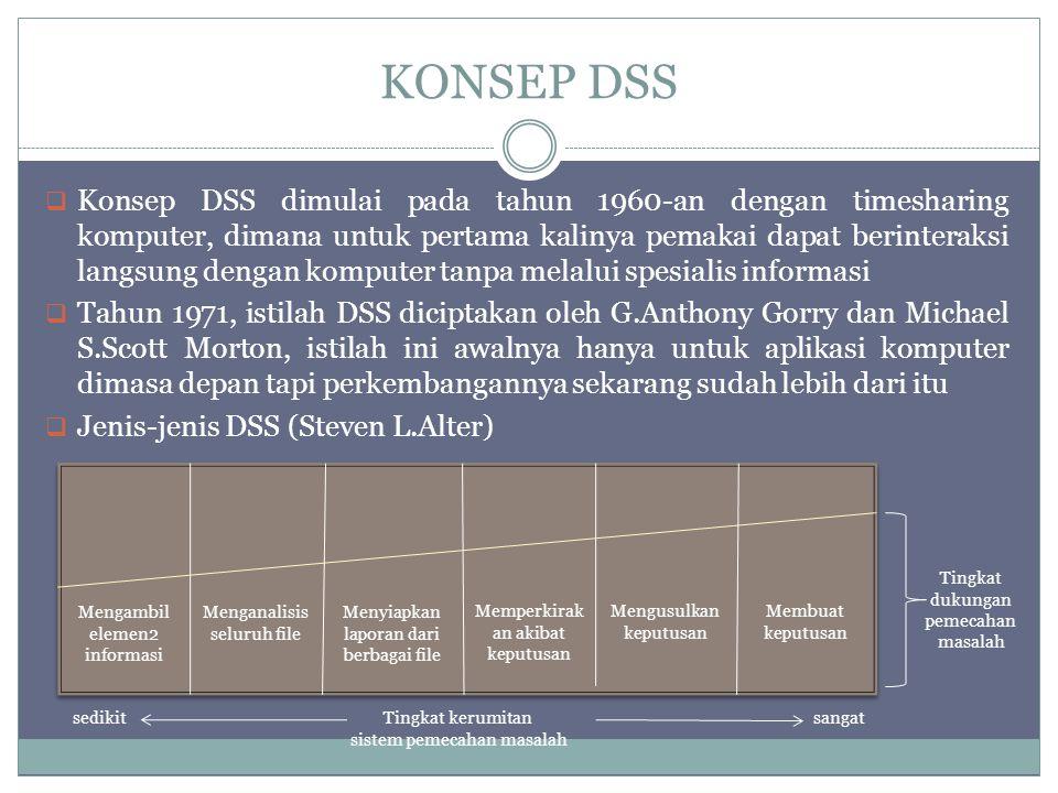 KONSEP DSS  Konsep DSS dimulai pada tahun 1960-an dengan timesharing komputer, dimana untuk pertama kalinya pemakai dapat berinteraksi langsung denga