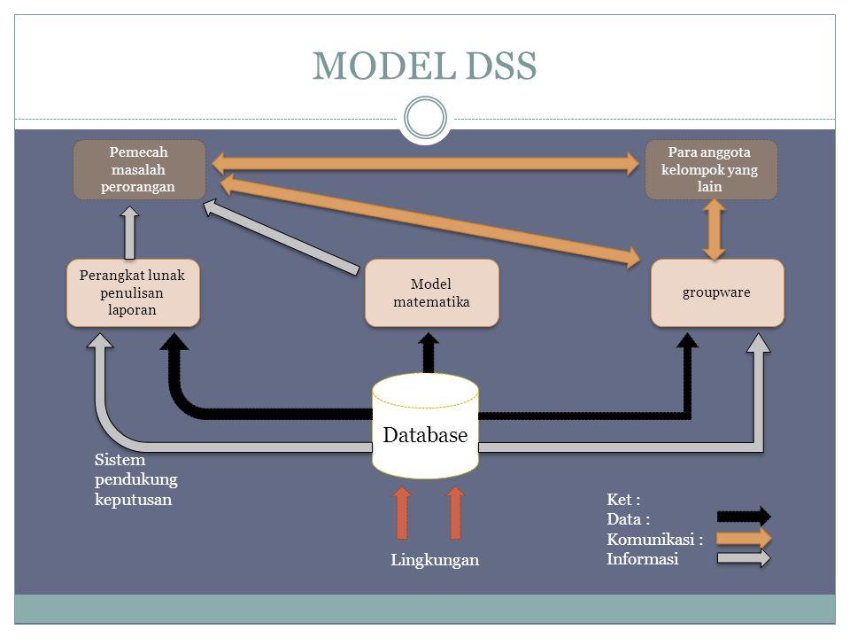 MODEL DSS Database Perangkat lunak penulisan laporan groupware Model matematika Para anggota kelompok yang lain Pemecah masalah perorangan Lingkungan Sistem pendukung keputusan Ket : Data : Komunikasi : Informasi