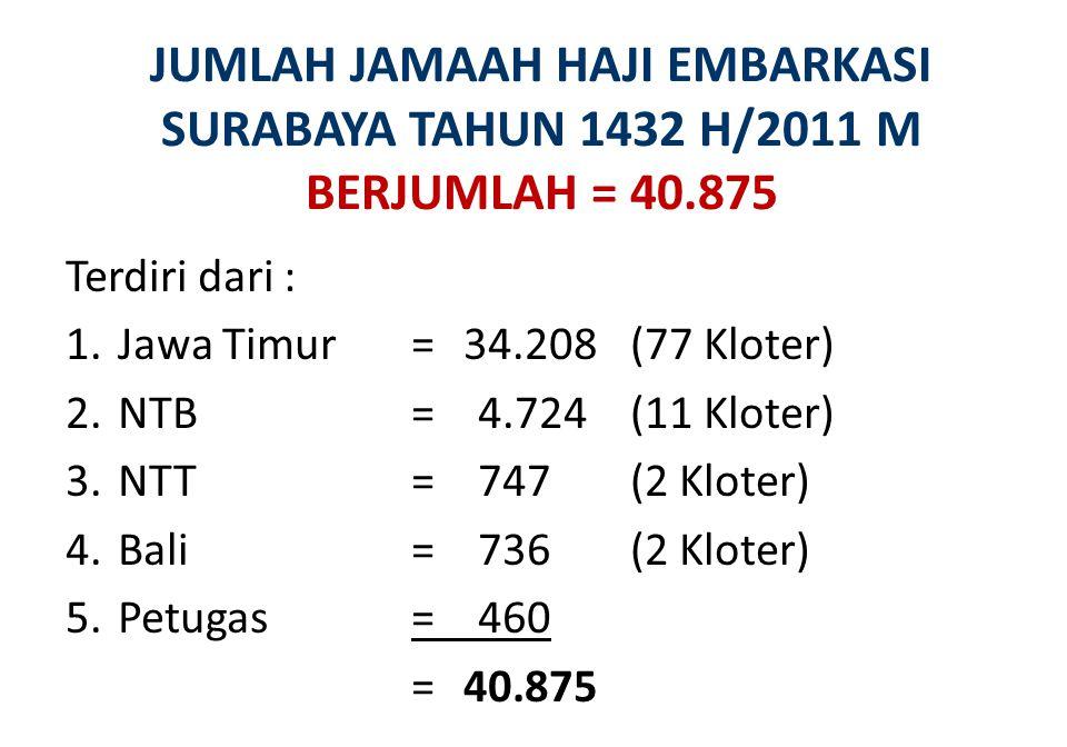 JUMLAH JAMAAH HAJI EMBARKASI SURABAYA TAHUN 1432 H/2011 M BERJUMLAH = 40.875 Terdiri dari : 1.Jawa Timur=34.208(77 Kloter) 2.NTB= 4.724(11 Kloter) 3.N