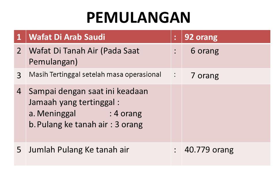 PEMULANGAN 1Wafat Di Arab Saudi:92 orang 2Wafat Di Tanah Air (Pada Saat Pemulangan) : 6 orang 3 Masih Tertinggal setelah masa operasional: 7 orang 4Sa