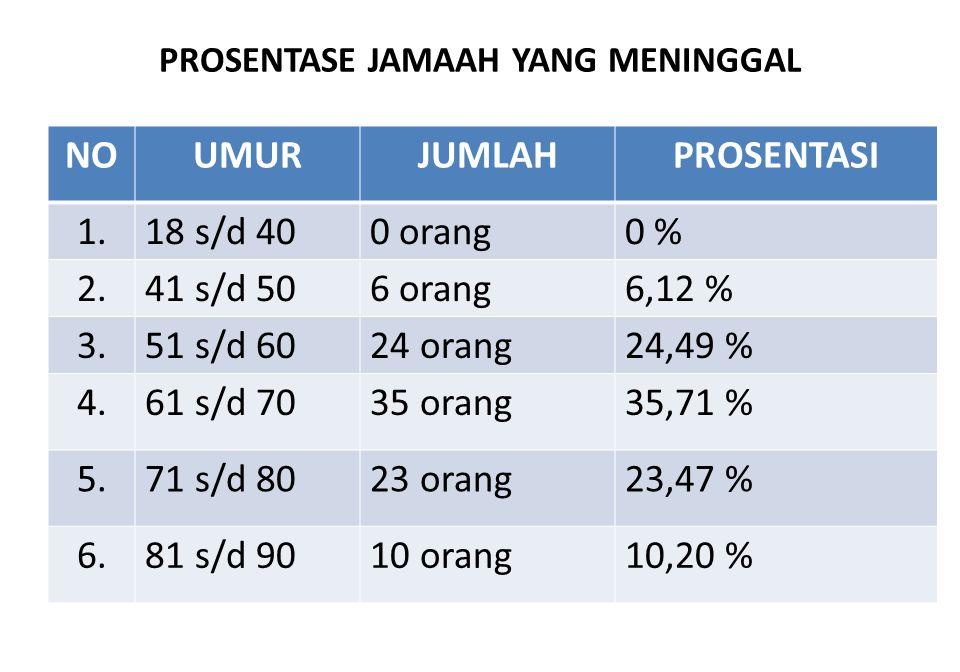 PROSENTASE JAMAAH YANG MENINGGAL NOUMURJUMLAHPROSENTASI 1.18 s/d 400 orang0 % 2.41 s/d 506 orang6,12 % 3.51 s/d 6024 orang24,49 % 4.61 s/d 7035 orang3