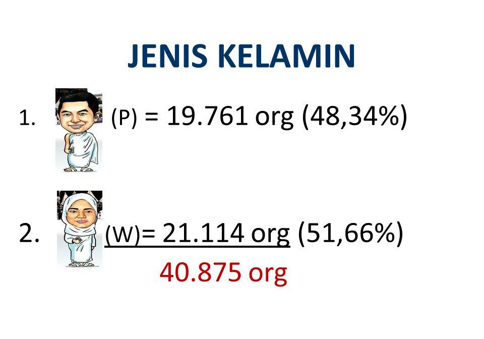 JENIS KELAMIN 1. (P) = 19.761 org (48,34%) 2. (W) = 21.114 org (51,66%) 40.875 org