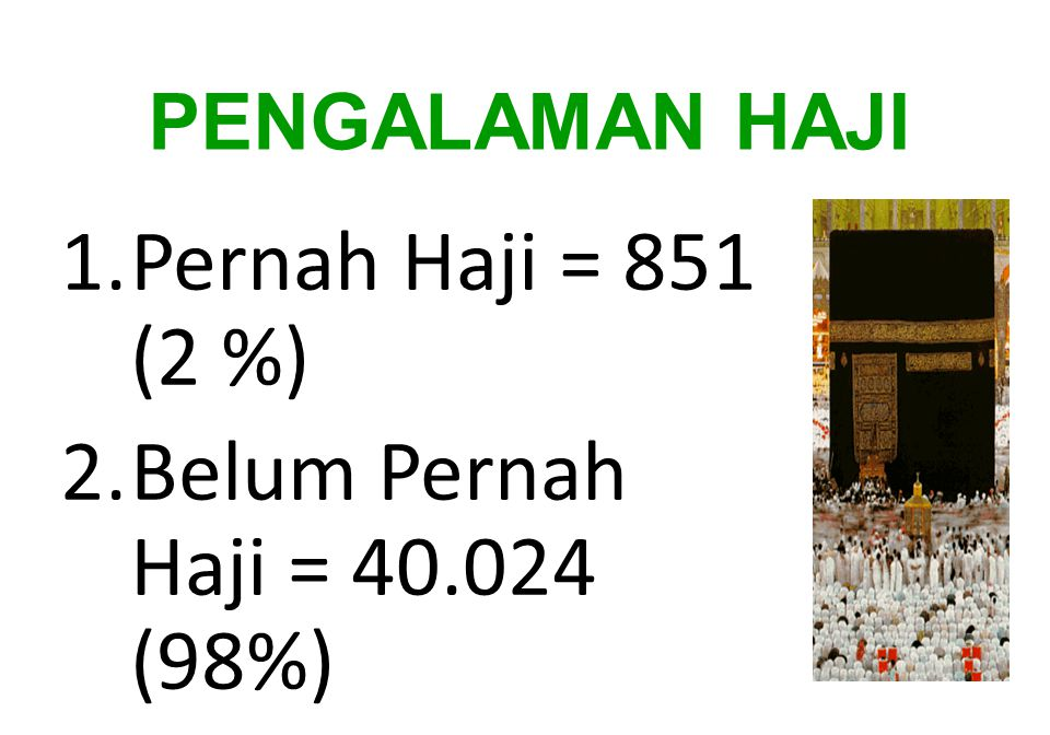 PENGALAMAN HAJI 1.Pernah Haji = 851 (2 %) 2.Belum Pernah Haji = 40.024 (98%)