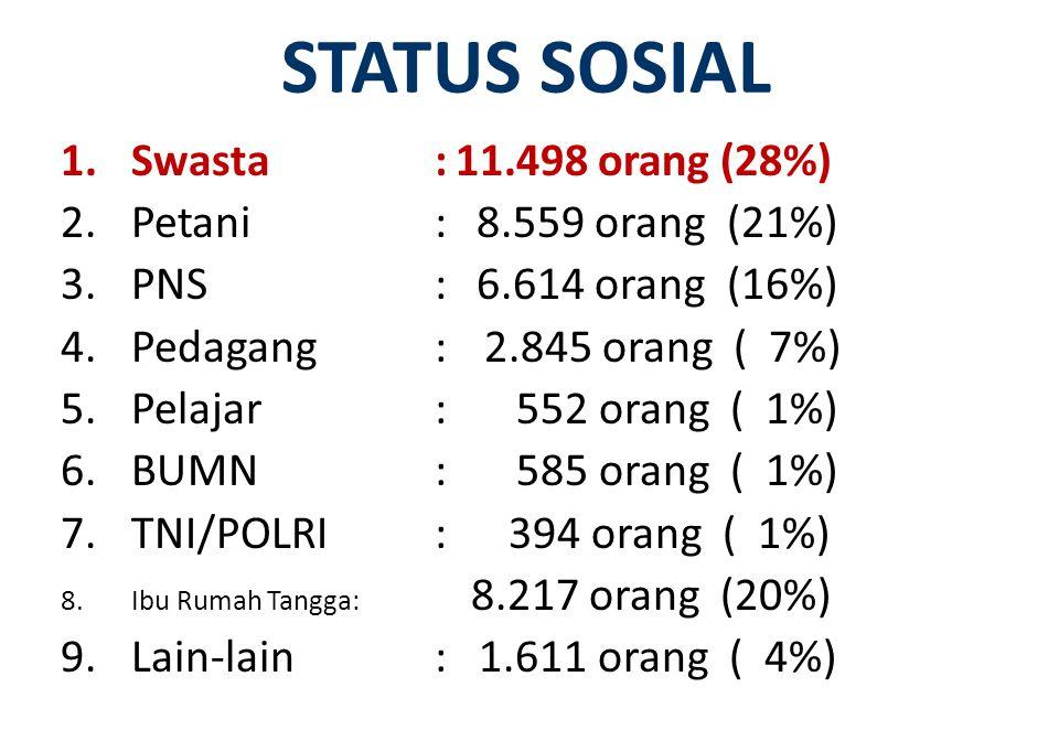 STATUS SOSIAL 1.Swasta:11.498 orang (28%) 2.Petani: 8.559 orang (21%) 3.PNS: 6.614 orang (16%) 4.Pedagang:2.845 orang ( 7%) 5.Pelajar: 552 orang ( 1%)