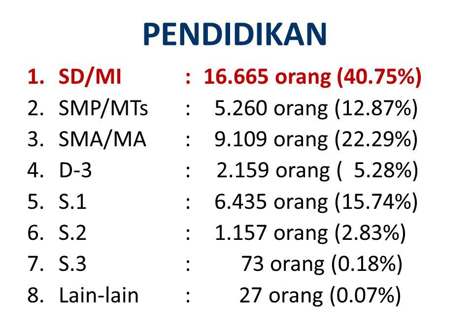 PENDIDIKAN 1.SD/MI:16.665 orang (40.75%) 2.SMP/MTs: 5.260 orang (12.87%) 3.SMA/MA: 9.109 orang (22.29%) 4.D-3:2.159 orang ( 5.28%) 5.S.1: 6.435 orang