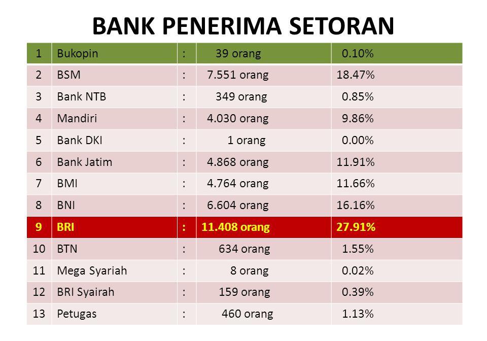 BANK PENERIMA SETORAN 1Bukopin: 39 orang 0.10% 2BSM: 7.551 orang18.47% 3Bank NTB: 349 orang 0.85% 4Mandiri: 4.030 orang 9.86% 5Bank DKI: 1 orang 0.00%