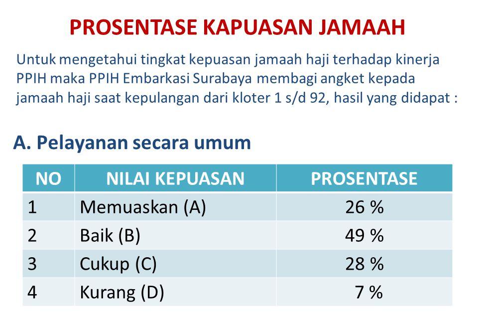 PROSENTASE KAPUASAN JAMAAH NONILAI KEPUASANPROSENTASE 1Memuaskan (A)26 % 2Baik (B)49 % 3Cukup (C)28 % 4Kurang (D) 7 % Untuk mengetahui tingkat kepuasa