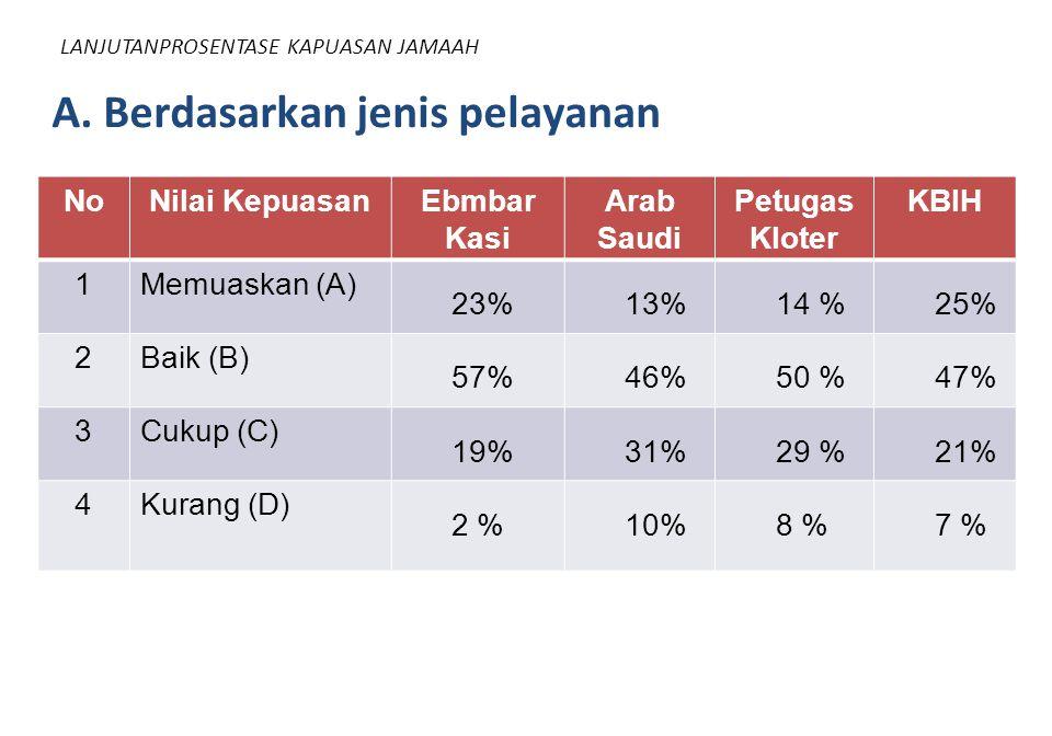 LANJUTANPROSENTASE KAPUASAN JAMAAH NoNilai KepuasanEbmbar Kasi Arab Saudi Petugas Kloter KBIH 1Memuaskan (A) 23%13%14 %25% 2Baik (B) 57%46%50 %47% 3Cu