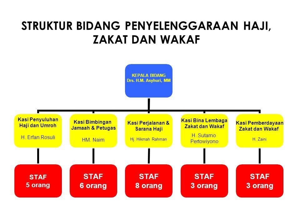 STRUKTUR BIDANG PENYELENGGARAAN HAJI, ZAKAT DAN WAKAF KEPALA BIDANG Drs. H.M. Asyhuri, MM Kasi Penyuluhan Haji dan Umroh H. Erfan Rosuli STAF 5 orang
