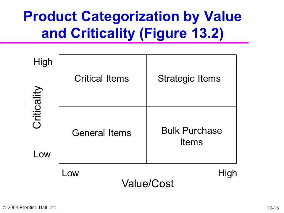 © 2004 Prentice-Hall, Inc. 13-12 Pengadaan barang  Bertujuan untuk mendistribusikan produk dengan kuantitas dan waktu yang tepat dengan biaya total s