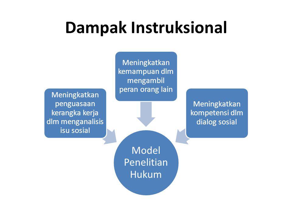 Dampak Instruksional Model Penelitian Hukum Meningkatkan penguasaan kerangka kerja dlm menganalisis isu sosial Meningkatkan kemampuan dlm mengambil pe