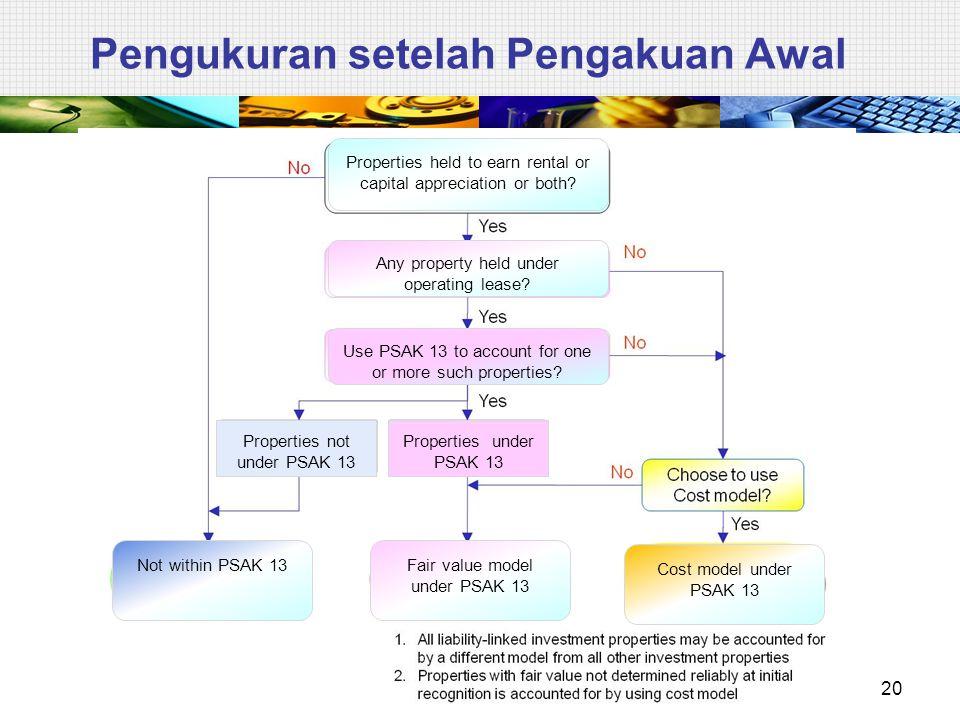 Pengukuran setelah Pengakuan Awal Use PSAK 13 to account for one or more such properties? Properties not under PSAK 13 Properties under PSAK 13 Proper