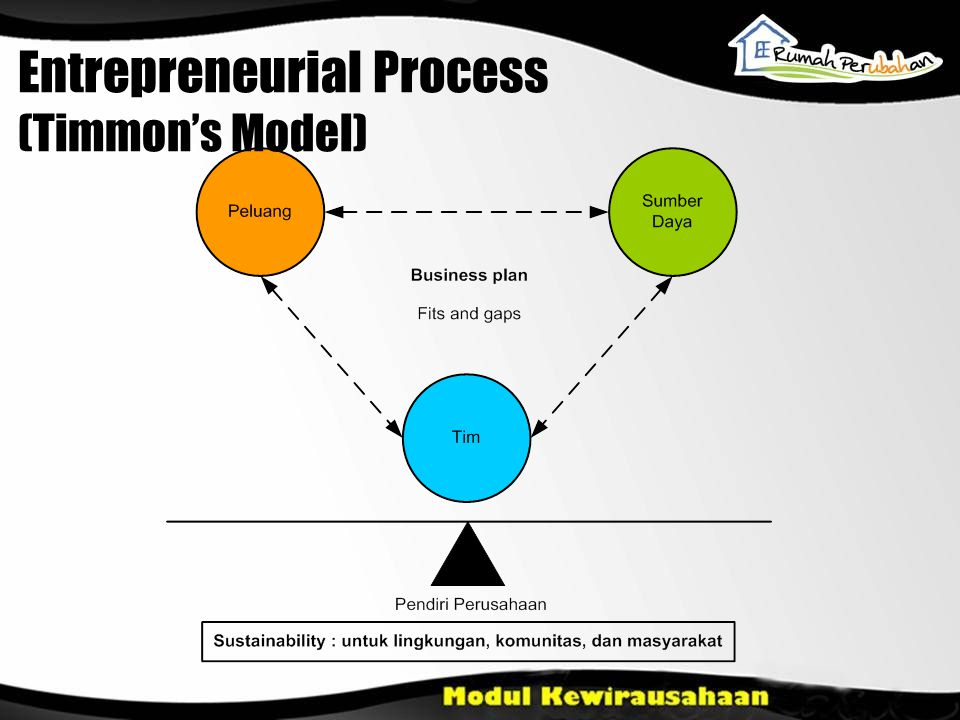 Entrepreneurial Process (Timmon's Model)