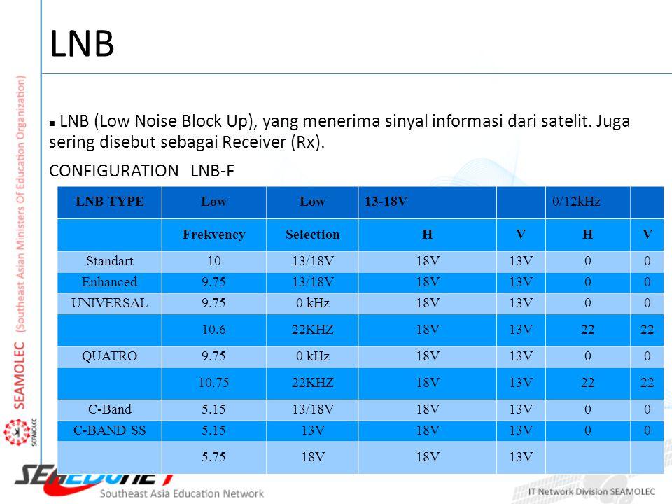 LNB LNB (Low Noise Block Up), yang menerima sinyal informasi dari satelit. Juga sering disebut sebagai Receiver (Rx). CONFIGURATION LNB-F LNB TYPELow