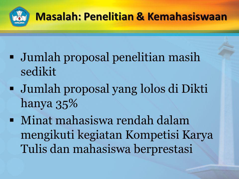  Jumlah proposal penelitian masih sedikit  Jumlah proposal yang lolos di Dikti hanya 35%  Minat mahasiswa rendah dalam mengikuti kegiatan Kompetisi