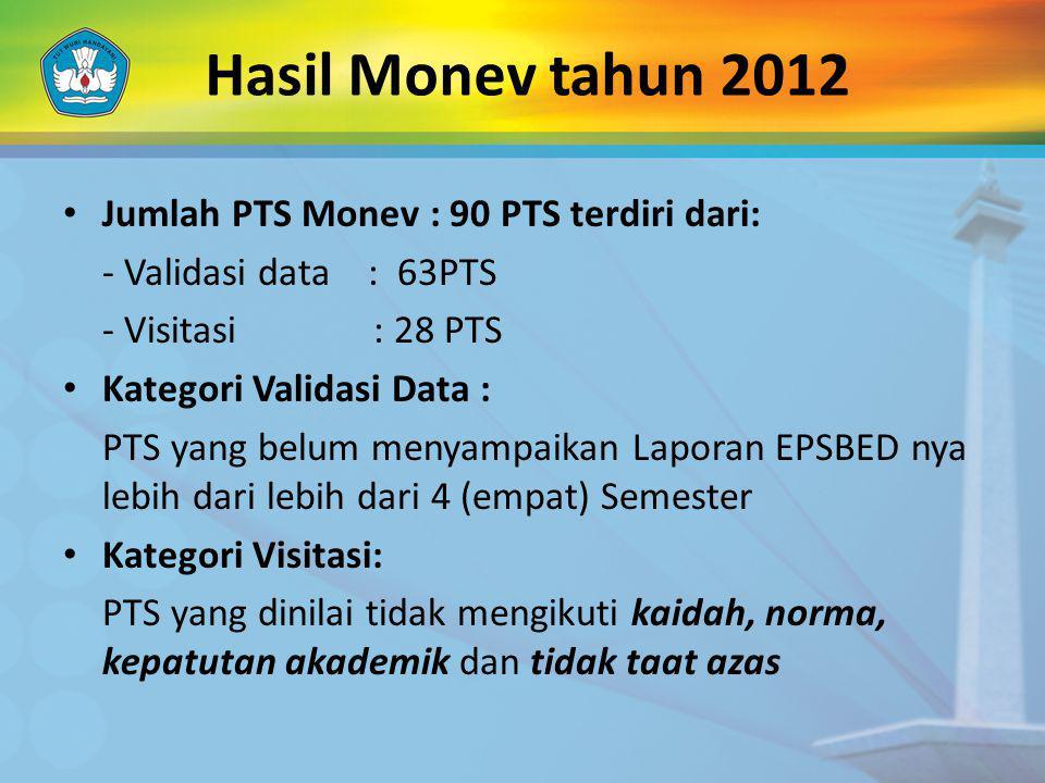 Hasil Monev tahun 2012 Jumlah PTS Monev : 90 PTS terdiri dari: - Validasi data : 63PTS - Visitasi : 28 PTS Kategori Validasi Data : PTS yang belum men