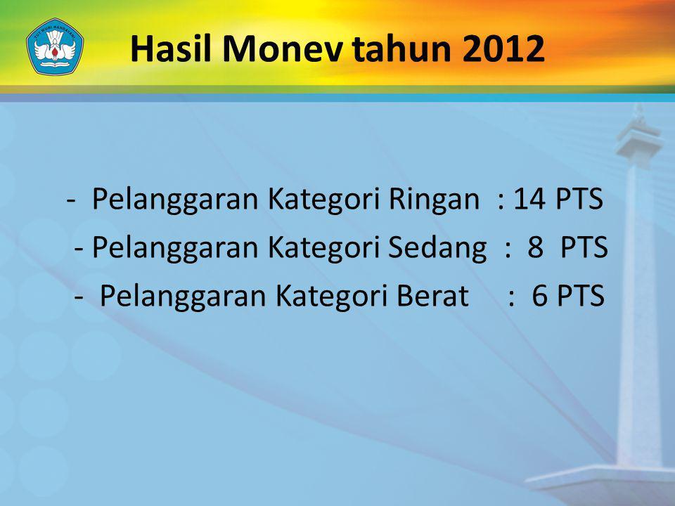 Hasil Monev tahun 2012 - Pelanggaran Kategori Ringan : 14 PTS - Pelanggaran Kategori Sedang : 8 PTS - Pelanggaran Kategori Berat : 6 PTS