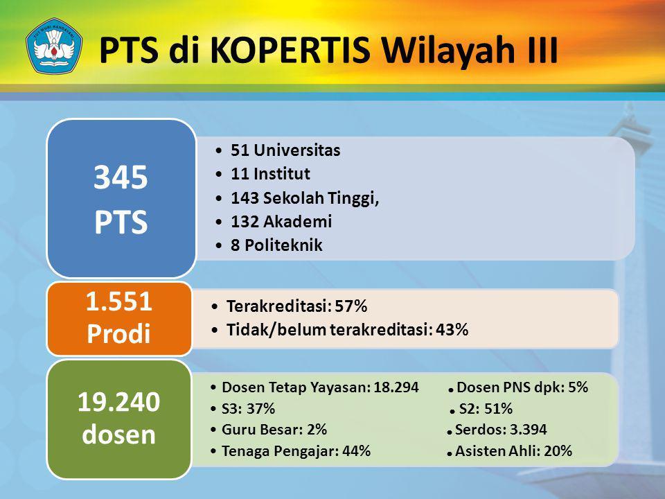 PTS di KOPERTIS Wilayah III 51 Universitas 11 Institut 143 Sekolah Tinggi, 132 Akademi 8 Politeknik 345 PTS Terakreditasi: 57% Tidak/belum terakredita