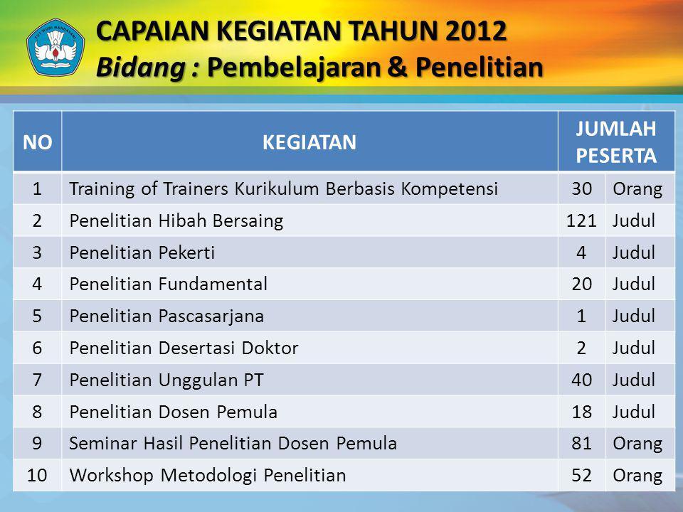 CAPAIAN KEGIATAN TAHUN 2012 Bidang : Pembelajaran & Penelitian NOKEGIATAN JUMLAH PESERTA 1Training of Trainers Kurikulum Berbasis Kompetensi30Orang 2P