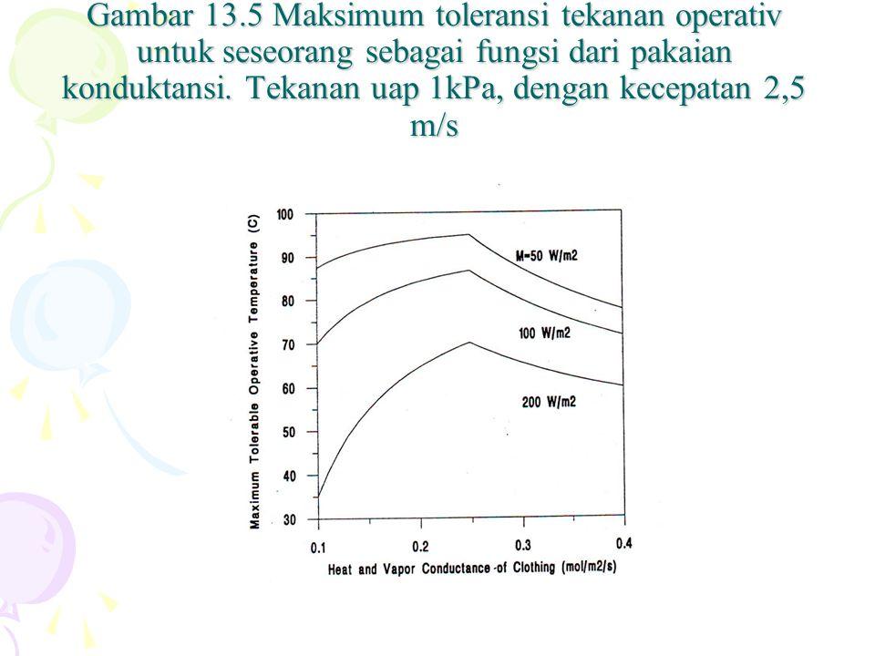 Gambar 13.5 Maksimum toleransi tekanan operativ untuk seseorang sebagai fungsi dari pakaian konduktansi.