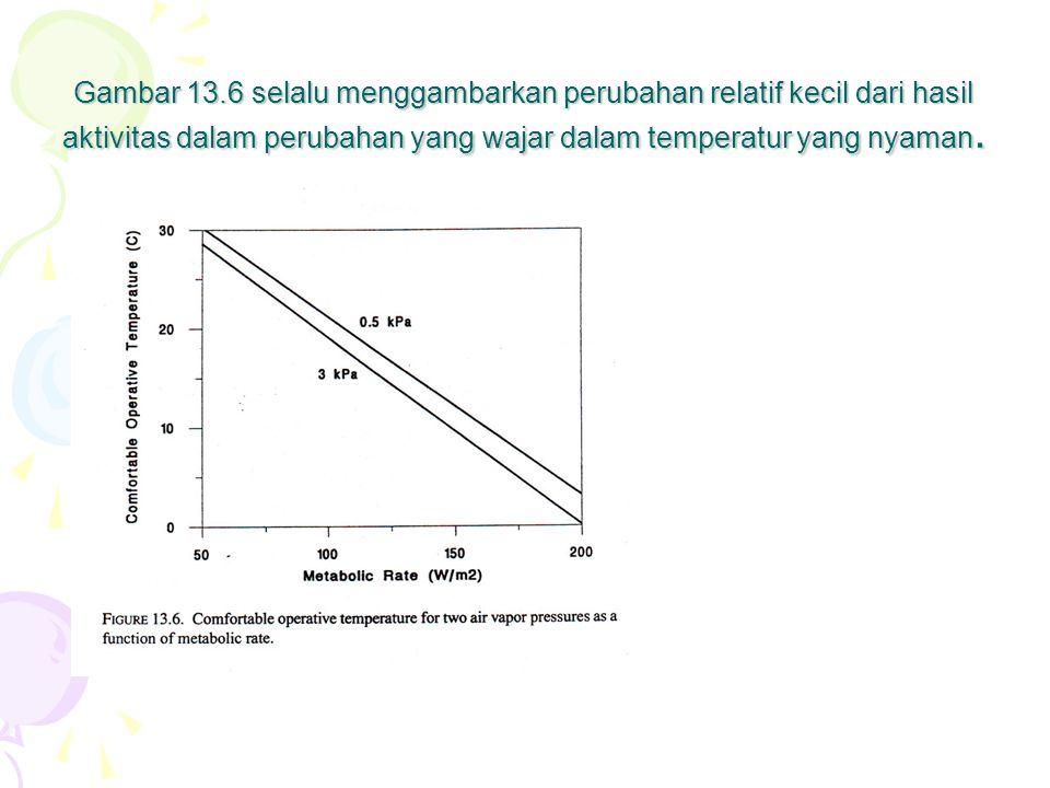 Gambar 13.6 selalu menggambarkan perubahan relatif kecil dari hasil aktivitas dalam perubahan yang wajar dalam temperatur yang nyaman.