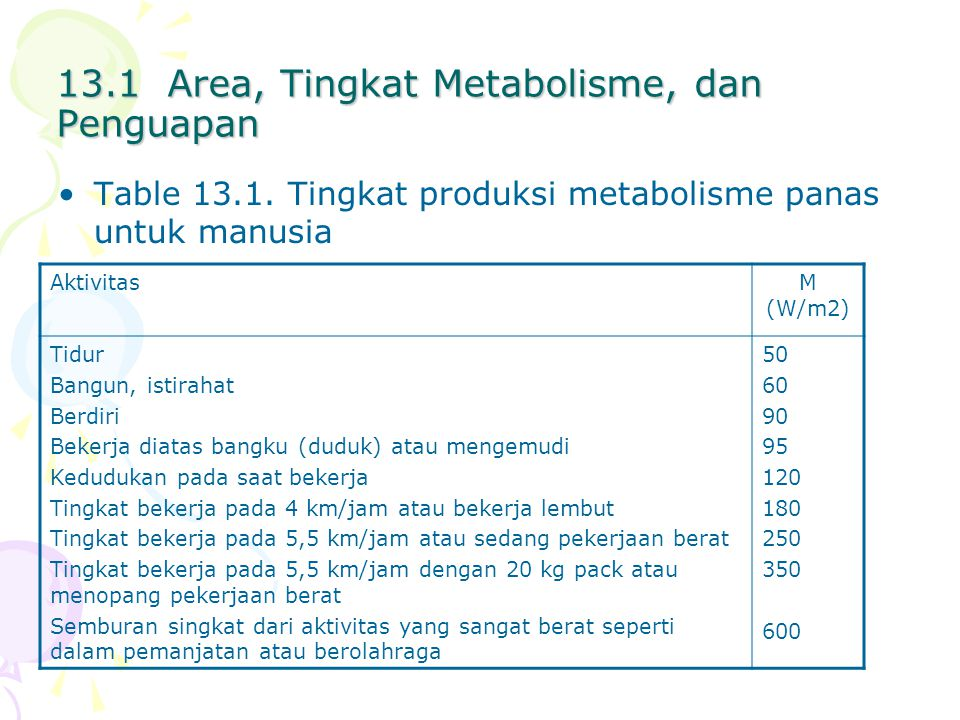 13.1 Area, Tingkat Metabolisme, dan Penguapan Table 13.1.