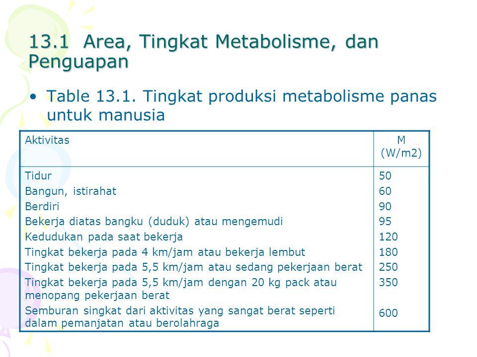 Gambar 13.1 Tingkat metabolisme yang diperlukan mengimbangi pengeluaran energi pada berbagai temperatur operative, untuk tiga nilai-nilai dari gHb