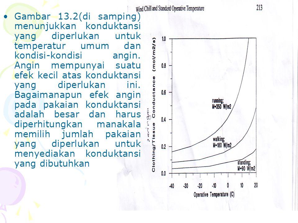 Gambar 13.2(di samping) menunjukkan konduktansi yang diperlukan untuk temperatur umum dan kondisi-kondisi angin.