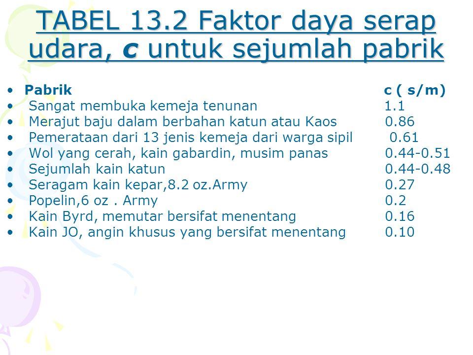 TABEL 13.2 Faktor daya serap udara, c untuk sejumlah pabrik Pabrik c ( s/m) Sangat membuka kemeja tenunan 1.1 Merajut baju dalam berbahan katun atau Kaos0.86 Pemerataan dari 13 jenis kemeja dari warga sipil 0.61 Wol yang cerah, kain gabardin, musim panas0.44-0.51 Sejumlah kain katun 0.44-0.48 Seragam kain kepar,8.2 oz.Army 0.27 Popelin,6 oz.