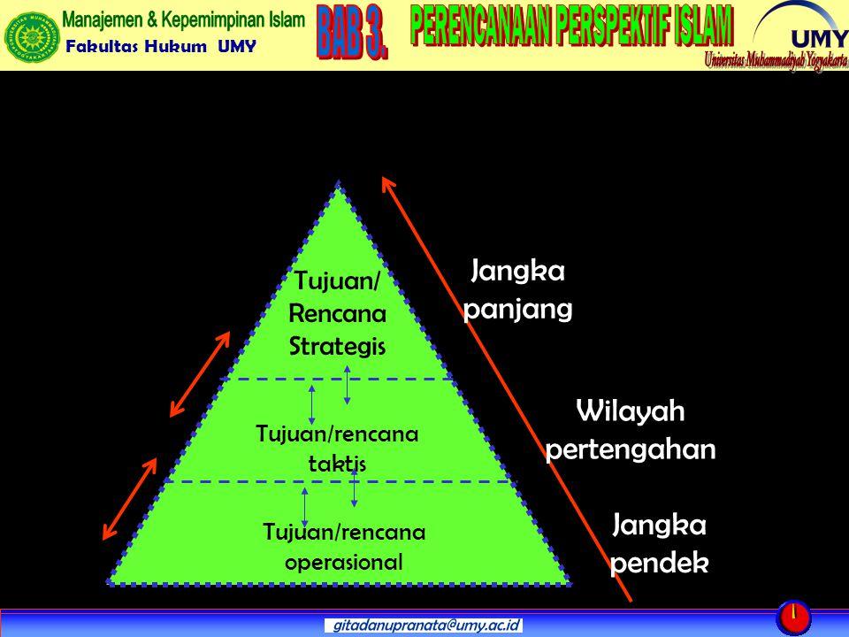 Fakultas Hukum UMY Wilayah pertengahan Jangka panjang Jangka pendek Tujuan/ Rencana Strategis Tujuan/rencana taktis Tujuan/rencana operasional
