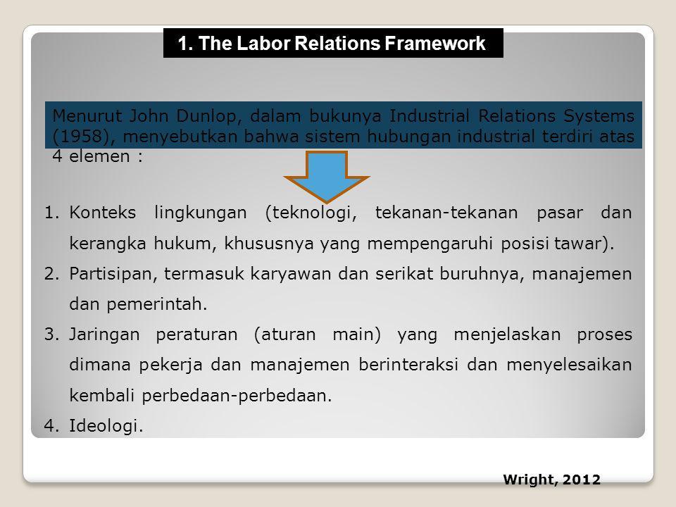 Menurut John Dunlop, dalam bukunya Industrial Relations Systems (1958), menyebutkan bahwa sistem hubungan industrial terdiri atas 4 elemen : 1.Konteks