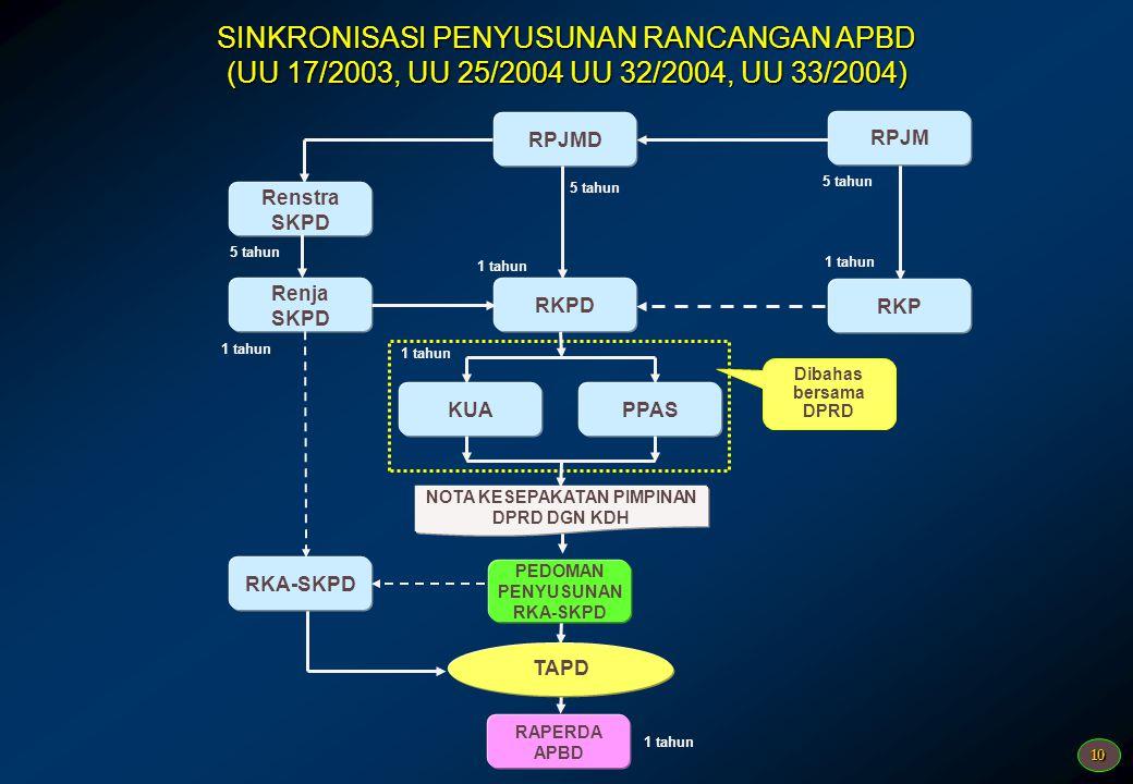 9 Alur Perencanaan dan Penganggaran RPJM Daerah RPJP Daerah RKP RPJM Nasional RPJP Nasional RKP Daerah Renstra KLRenja - KL Renstra SKPD Renja - SKPD