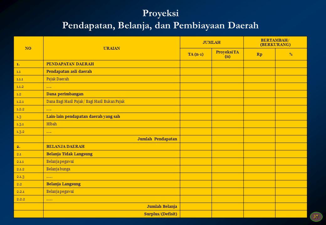36 Target Pencapaian Kinerja yang Terukur Dari Setiap Urusan Pemerintahan Daerah KODE BIDANG URUSAN PEMERINTAHAN DAERAH SASARAN PROGRAM/ KEGIATAN TARG